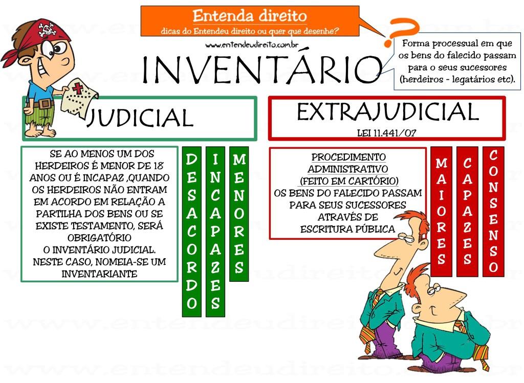 Inventrio Extrajudicial